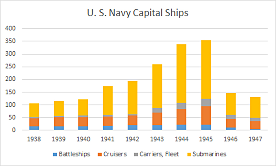 ww2 usnavy capital ships
