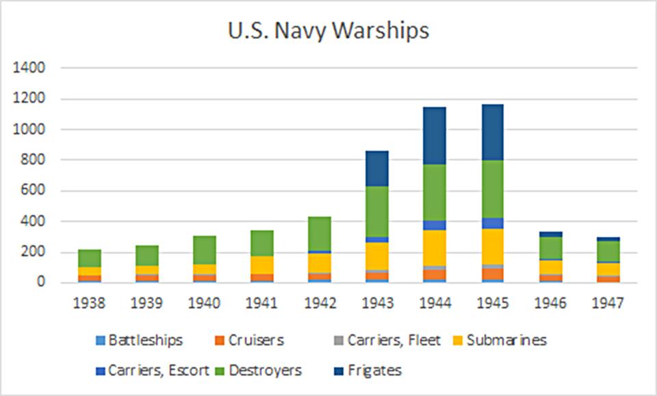 ww2 usnavy warships
